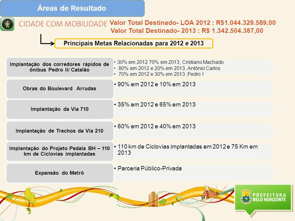 Áreas de Resultado Principais Metas Relacionadas para 2012 e 2013 Valor Total Destinado- LOA 2012 : R$1.044.329.589,00 Valor Total Destinado- 2013 : R$ 1.342.504.387,00