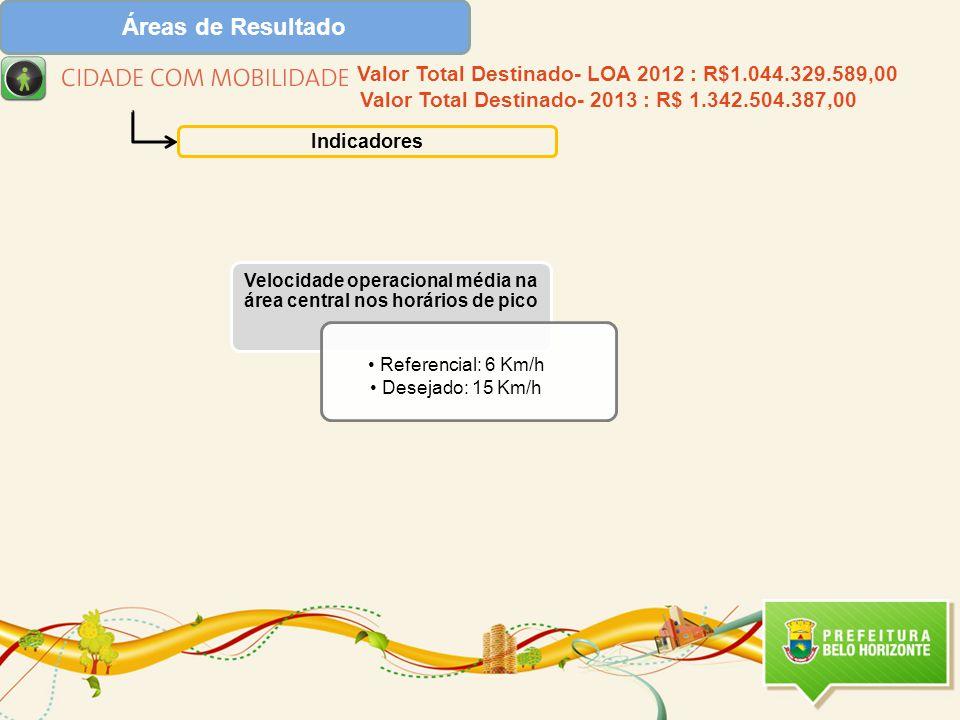 Áreas de Resultado Indicadores Velocidade operacional média na área central nos horários de pico Referencial: 6 Km/h Desejado: 15 Km/h Valor Total Destinado- LOA 2012 : R$1.044.329.589,00 Valor Total Destinado- 2013 : R$ 1.342.504.387,00