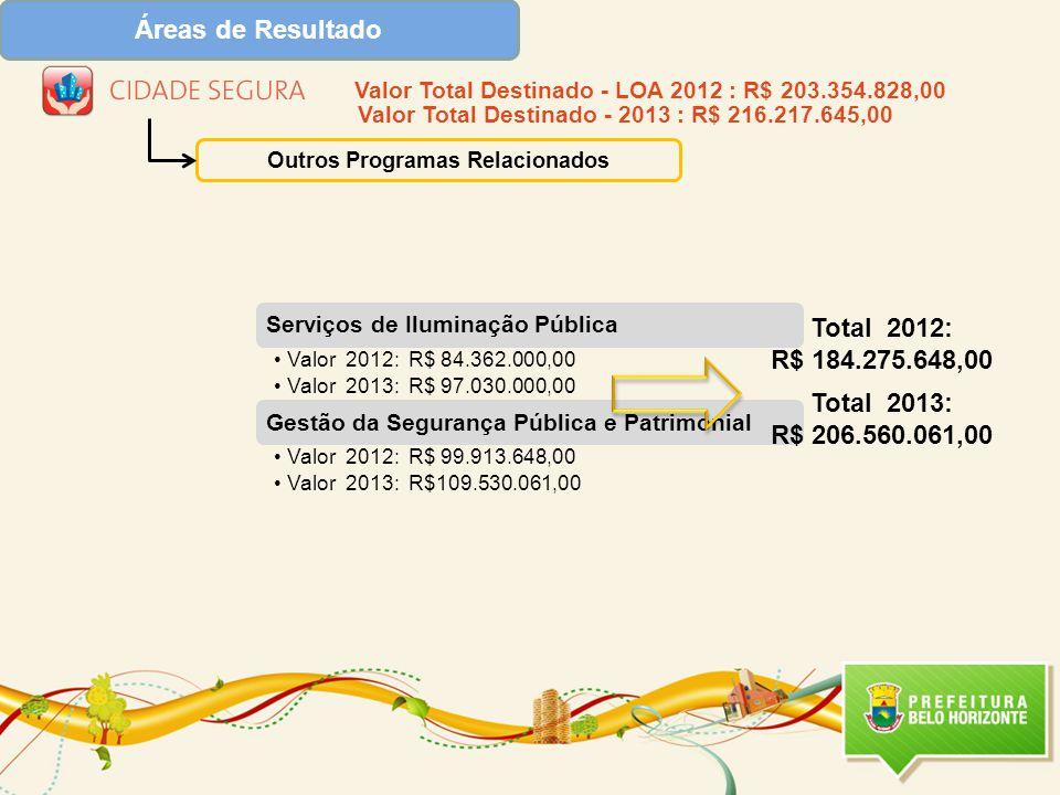 Serviços de Iluminação Pública Valor 2012: R$ 84.362.000,00 Valor 2013: R$ 97.030.000,00 Gestão da Segurança Pública e Patrimonial Valor 2012: R$ 99.913.648,00 Valor 2013: R$109.530.061,00 Áreas de Resultado Outros Programas Relacionados Total 2012: R$ 184.275.648,00 Total 2013: R$ 206.560.061,00 Valor Total Destinado - LOA 2012 : R$ 203.354.828,00 Valor Total Destinado - 2013 : R$ 216.217.645,00