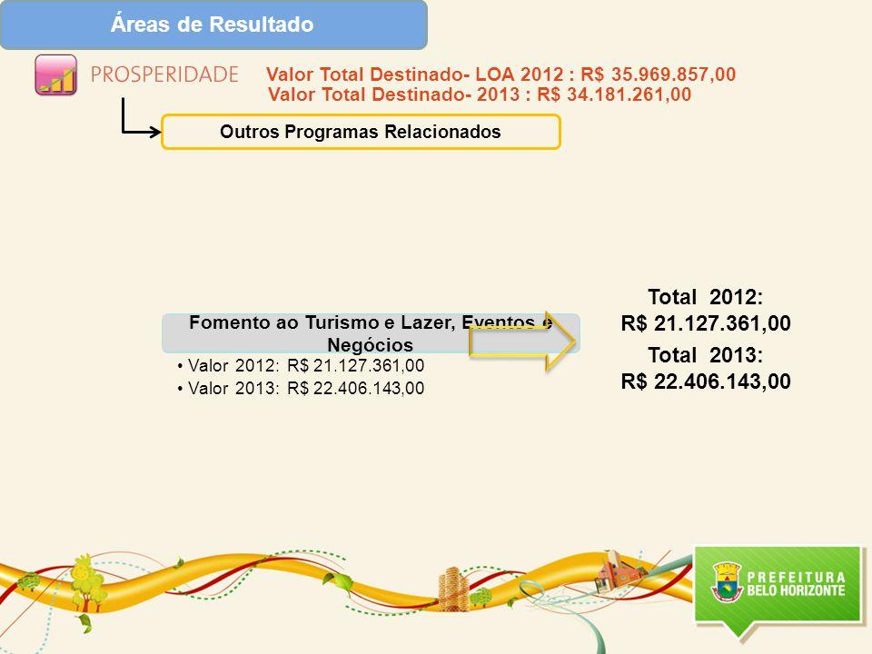 Áreas de Resultado Outros Programas Relacionados Fomento ao Turismo e Lazer, Eventos e Negócios Valor 2012: R$ 21.127.361,00 Valor 2013: R$ 22.406.143,00 Total 2012: R$ 21.127.361,00 Total 2013: R$ 22.406.143,00 Valor Total Destinado- LOA 2012 : R$ 35.969.857,00 Valor Total Destinado- 2013 : R$ 34.181.261,00