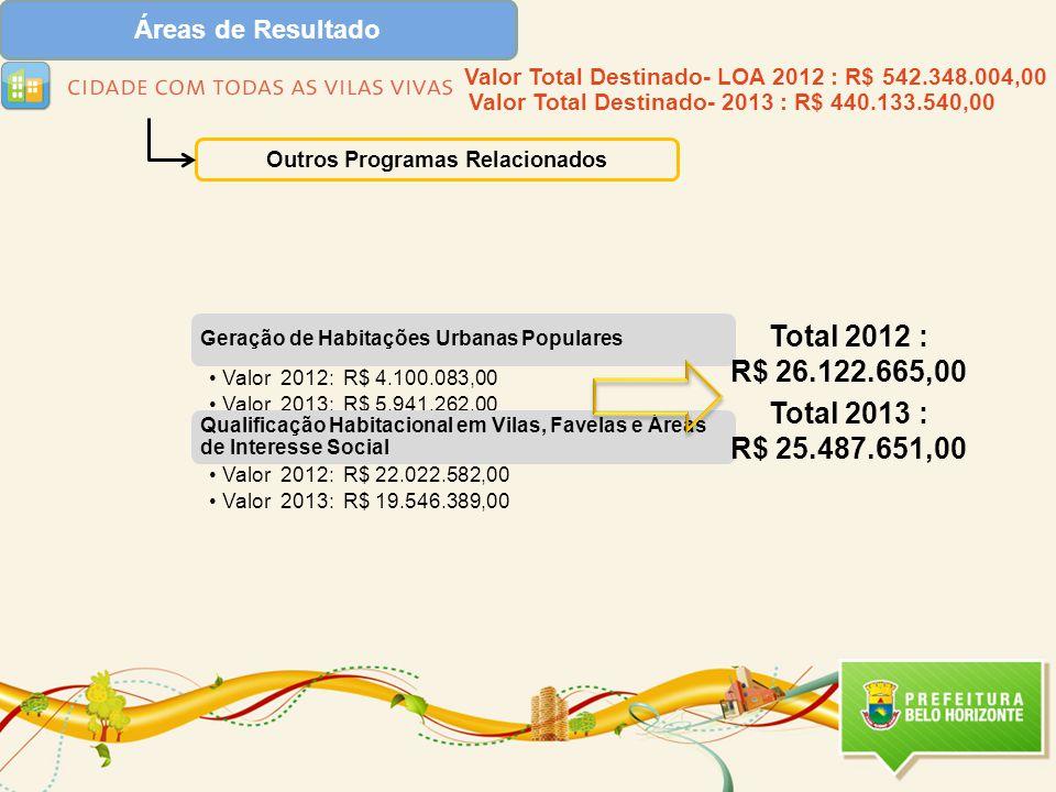 Áreas de Resultado Outros Programas Relacionados Geração de Habitações Urbanas Populares Valor 2012: R$ 4.100.083,00 Valor 2013: R$ 5.941.262,00 Qualificação Habitacional em Vilas, Favelas e Áreas de Interesse Social Valor 2012: R$ 22.022.582,00 Valor 2013: R$ 19.546.389,00 Total 2012 : R$ 26.122.665,00 Total 2013 : R$ 25.487.651,00 Valor Total Destinado- LOA 2012 : R$ 542.348.004,00 Valor Total Destinado- 2013 : R$ 440.133.540,00