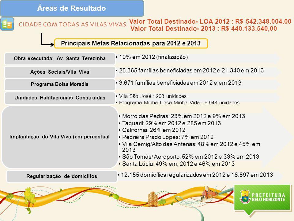 Áreas de Resultado Principais Metas Relacionadas para 2012 e 2013 12.155 domicílios regularizados em 2012 e 18.897 em 2013 Regularização de domicílios Valor Total Destinado- LOA 2012 : R$ 542.348.004,00 Valor Total Destinado- 2013 : R$ 440.133.540,00