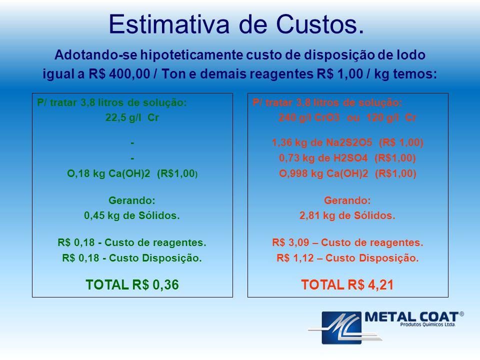 Estimativa de Custos. Adotando-se hipoteticamente custo de disposição de lodo igual a R$ 400,00 / Ton e demais reagentes R$ 1,00 / kg temos: P/ tratar