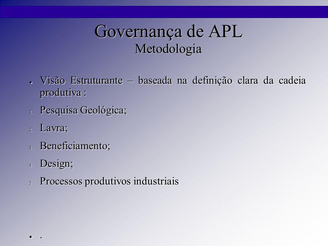 Governança de APL Metodologia ● Visão Estruturante – baseada na definição clara da cadeia produtiva : 1. Pesquisa Geológica; 2. Lavra; 3. Beneficiamen