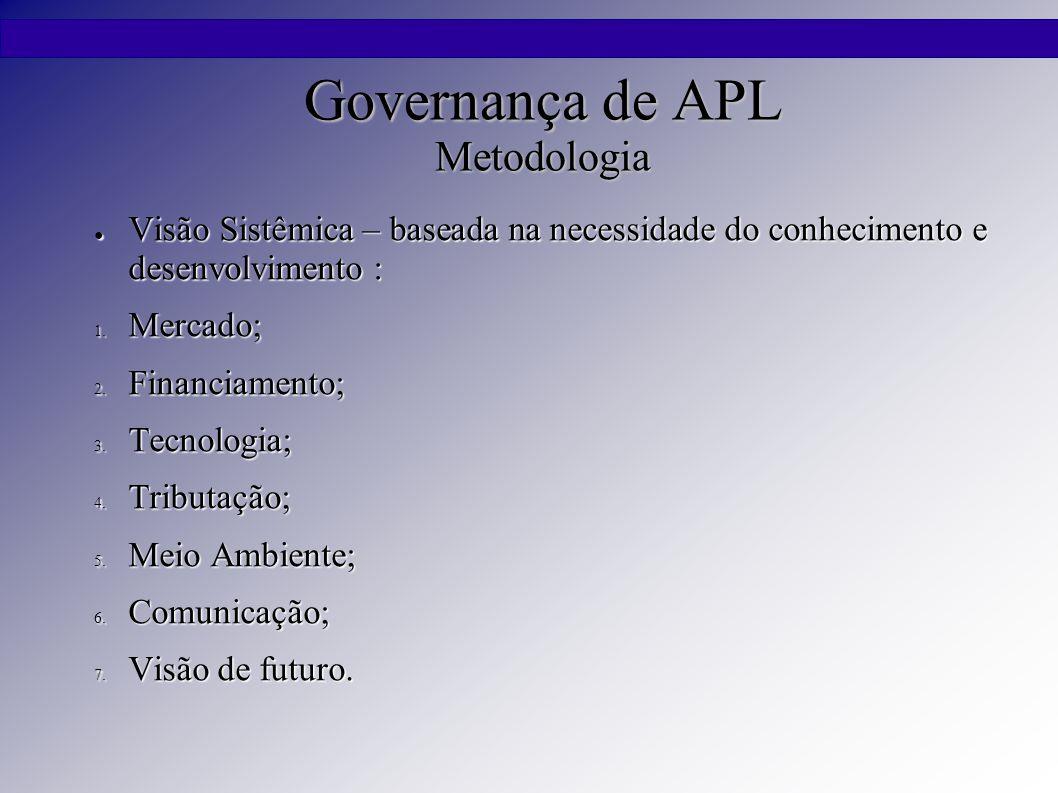 Governança de APL Metodologia ● Visão Sistêmica – baseada na necessidade do conhecimento e desenvolvimento : 1. Mercado; 2. Financiamento; 3. Tecnolog