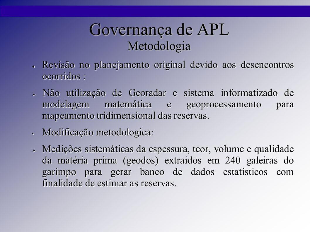 Governança de APL Metodologia ● Revisão no planejamento original devido aos desencontros ocorridos :  Não utilização de Georadar e sistema informatiz
