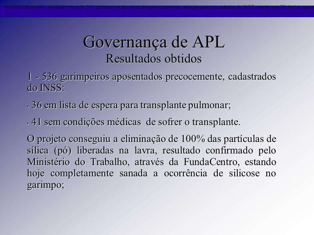 Governança de APL Resultados obtidos 1 - 536 garimpeiros aposentados precocemente, cadastrados do INSS: 36 em lista de espera para transplante pulmona