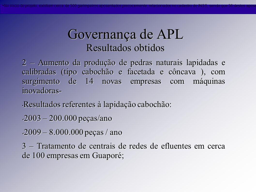 Governança de APL Resultados obtidos 2 – Aumento da produção de pedras naturais lapidadas e calibradas (tipo cabochão e facetada e côncava ), com surg
