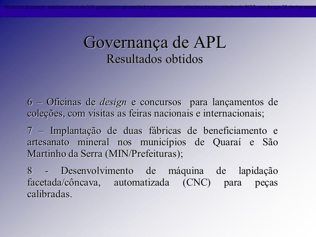 Governança de APL Resultados obtidos 6 – Oficinas de design e concursos para lançamentos de coleções, com visitas as feiras nacionais e internacionais