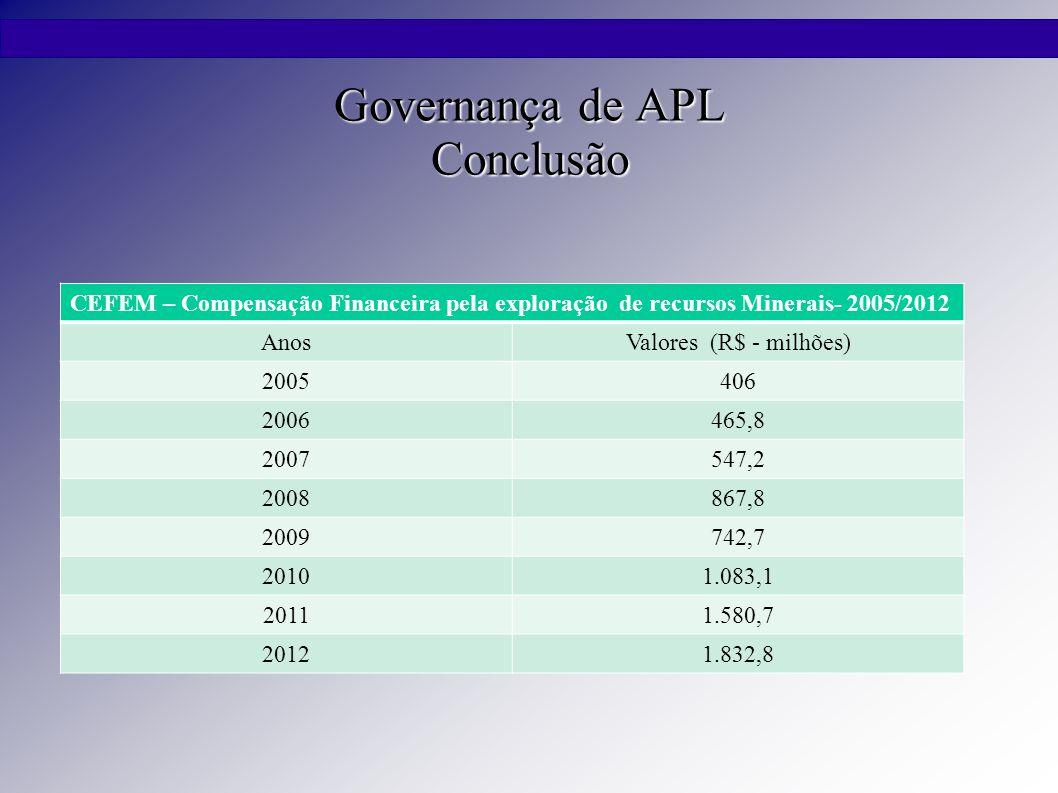 Governança de APL Conclusão CEFEM – Compensação Financeira pela exploração de recursos Minerais- 2005/2012 AnosValores (R$ - milhões) 2005406 2006465,8 2007547,2 2008867,8 2009742,7 20101.083,1 20111.580,7 20121.832,8