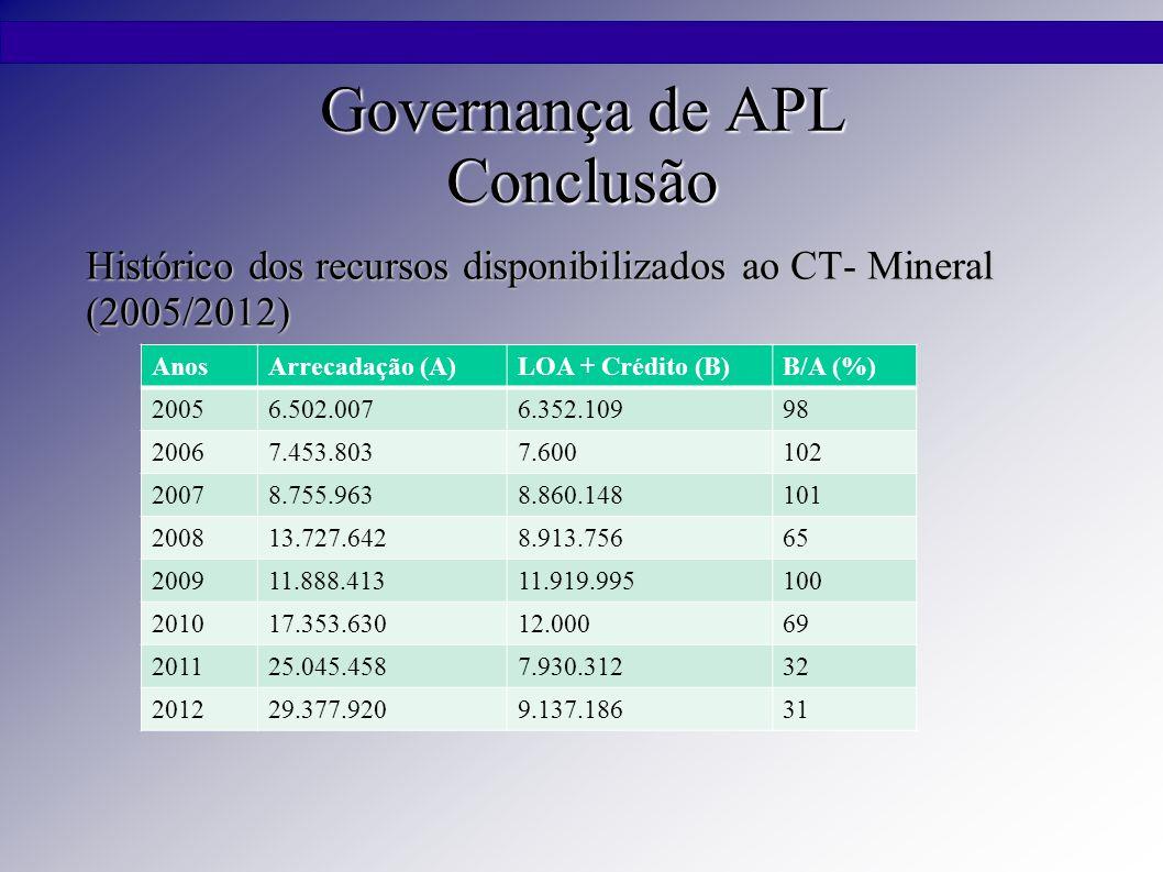 Governança de APL Conclusão Histórico dos recursos disponibilizados ao CT- Mineral (2005/2012) AnosArrecadação (A)LOA + Crédito (B)B/A (%) 20056.502.0