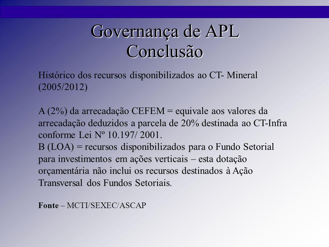 Governança de APL Conclusão Histórico dos recursos disponibilizados ao CT- Mineral (2005/2012) A (2%) da arrecadação CEFEM = equivale aos valores da arrecadação deduzidos a parcela de 20% destinada ao CT-Infra conforme Lei Nº 10.197/ 2001.