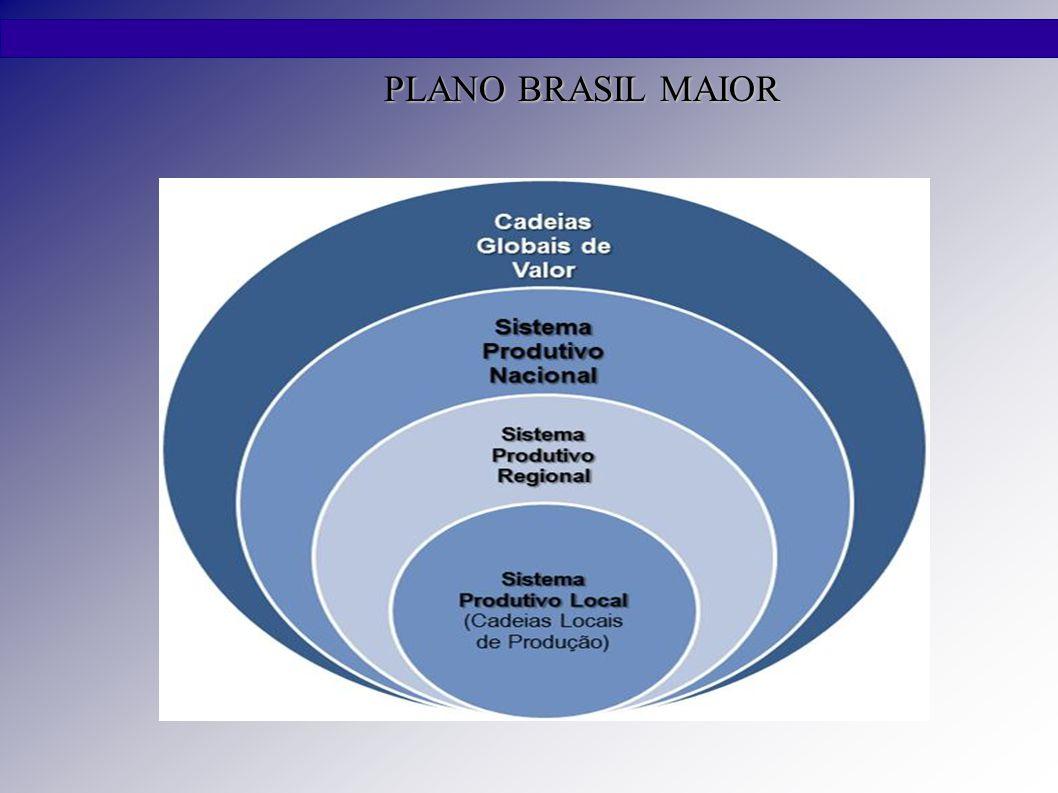 PLANO BRASIL MAIOR