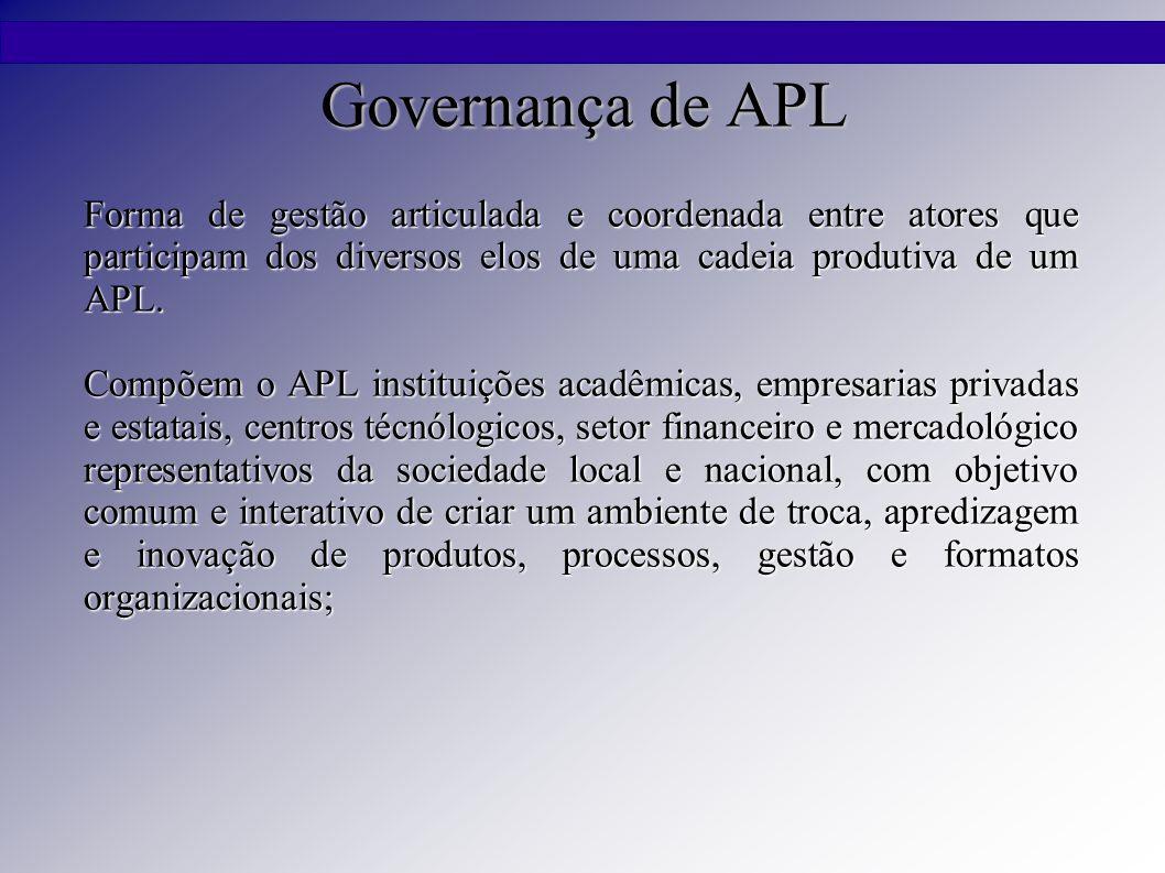 Governança de APL Forma de gestão articulada e coordenada entre atores que participam dos diversos elos de uma cadeia produtiva de um APL. Compõem o A