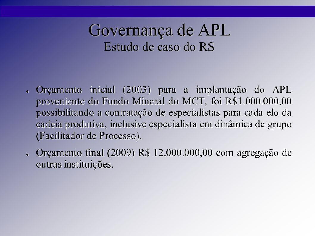 Governança de APL Estudo de caso do RS ● Orçamento inicial (2003) para a implantação do APL proveniente do Fundo Mineral do MCT, foi R$1.000.000,00 possibilitando a contratação de especialistas para cada elo da cadeia produtiva, inclusive especialista em dinâmica de grupo (Facilitador de Processo).