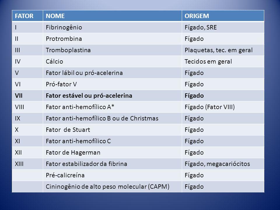 FATORNOMEORIGEM IFibrinogênioFígado, SRE IIProtrombinaFígado IIITromboplastinaPlaquetas, tec. em geral IVCálcioTecidos em geral VFator lábil ou pró-ac