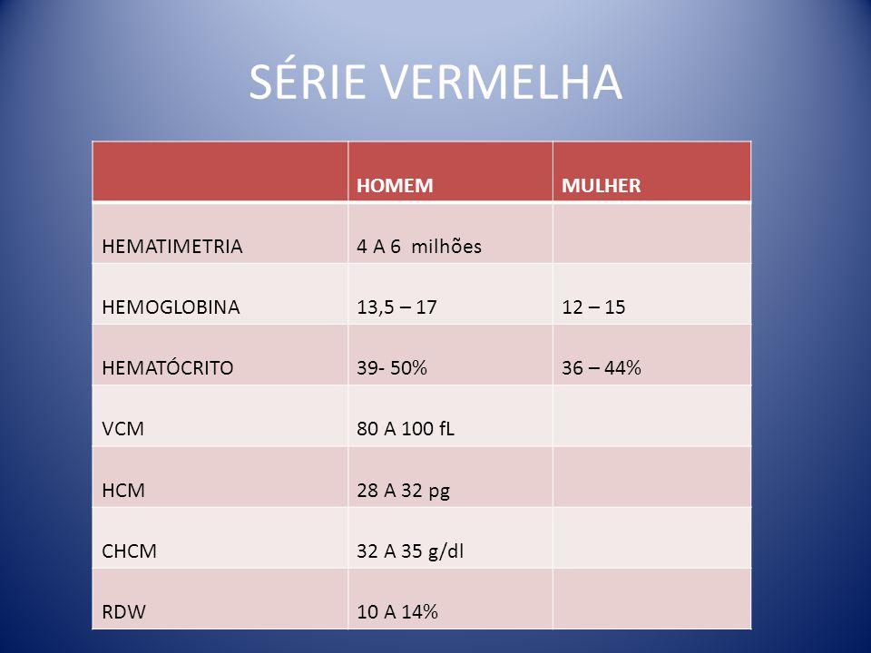 HOMEMMULHER HEMATIMETRIA4 A 6 milhões HEMOGLOBINA13,5 – 1712 – 15 HEMATÓCRITO39- 50%36 – 44% VCM80 A 100 fL HCM28 A 32 pg CHCM32 A 35 g/dl RDW10 A 14%