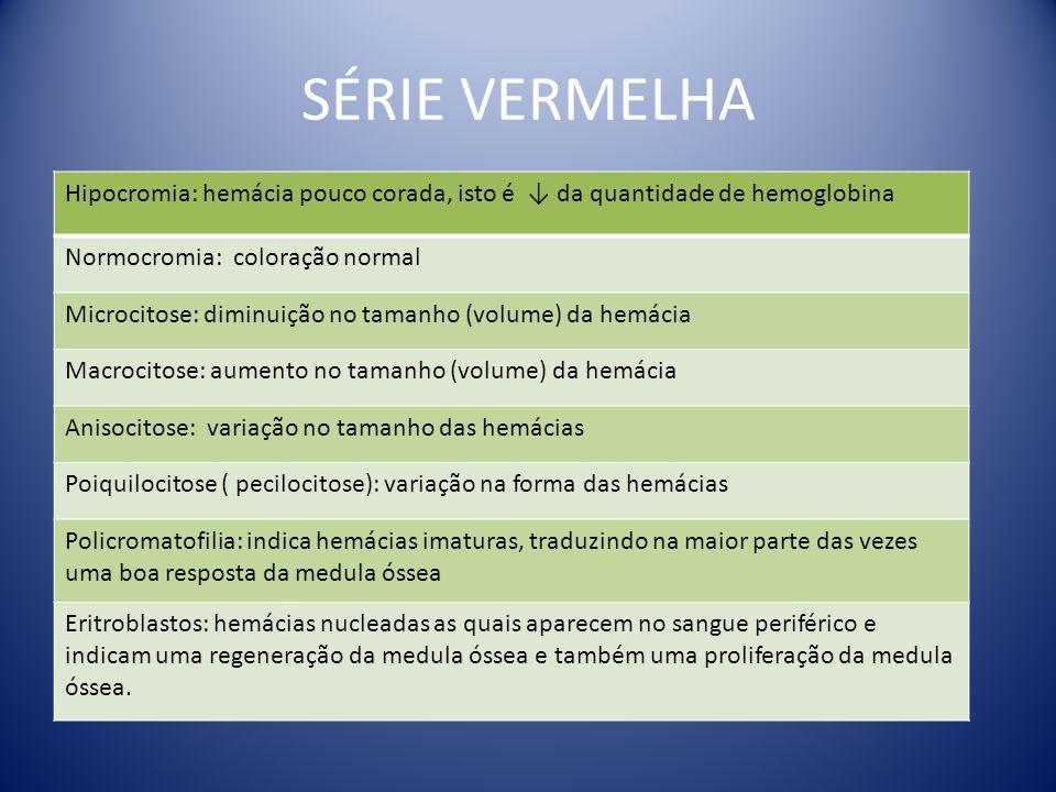 SÉRIE VERMELHA Hipocromia: hemácia pouco corada, isto é ↓ da quantidade de hemoglobina Normocromia: coloração normal Microcitose: diminuição no tamanh