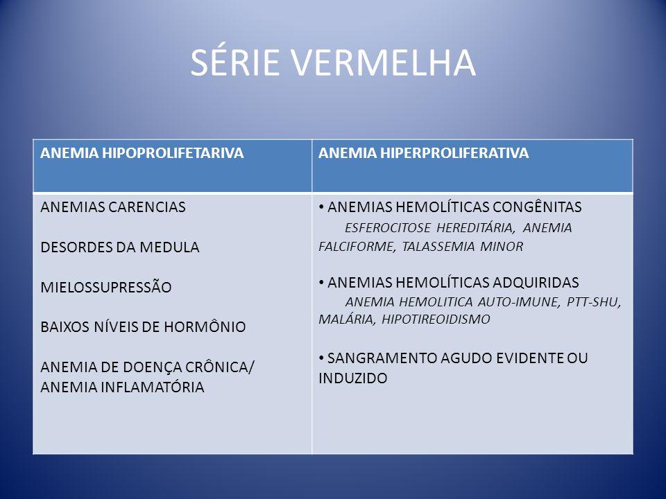 SÉRIE VERMELHA ANEMIA HIPOPROLIFETARIVAANEMIA HIPERPROLIFERATIVA ANEMIAS CARENCIAS DESORDES DA MEDULA MIELOSSUPRESSÃO BAIXOS NÍVEIS DE HORMÔNIO ANEMIA