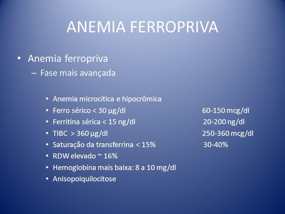 ANEMIA FERROPRIVA Anemia ferropriva – Fase mais avançada Anemia microcítica e hipocrômica Ferro sérico < 30 µg/dl 60-150 mcg/dl Ferritina sérica < 15