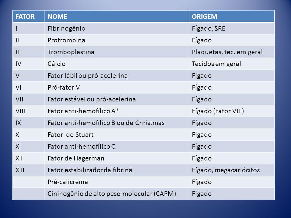 FATORNOMEORIGEM IFibrinogênioFígado, SRE IIProtrombinaFígado IIITromboplastinaPlaquetas, tec.