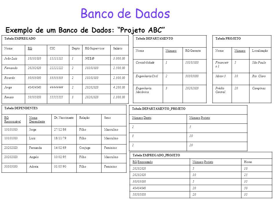 Banco de Dados Tabela EMPREGADO NomeRGCICDepto. RG SupervisorSalário João Luiz10101010111111111NULO3.000,00 Fernando20202020222222222101010102.500,00