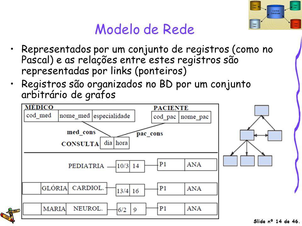 Slide nº 14 de 46. Modelo de Rede Representados por um conjunto de registros (como no Pascal) e as relações entre estes registros são representadas po