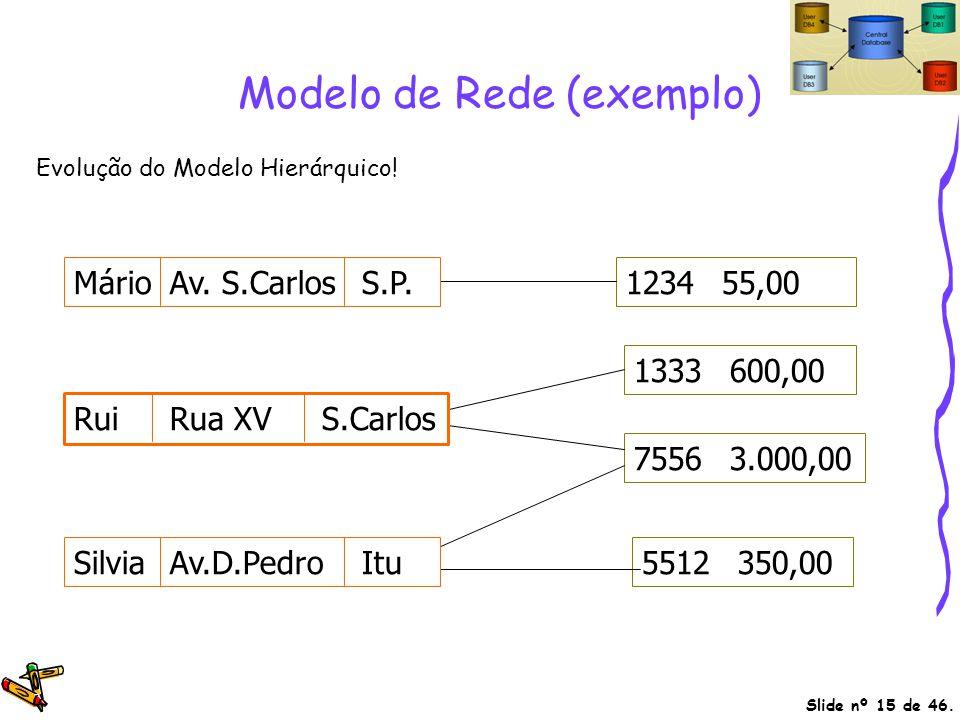 Slide nº 15 de 46. Modelo de Rede (exemplo) 123455,00 1333600,00 5512350,00 75563.000,00 MárioAv. S.CarlosS.P. RuiRua XV S.Carlos SilviaAv.D.PedroItu