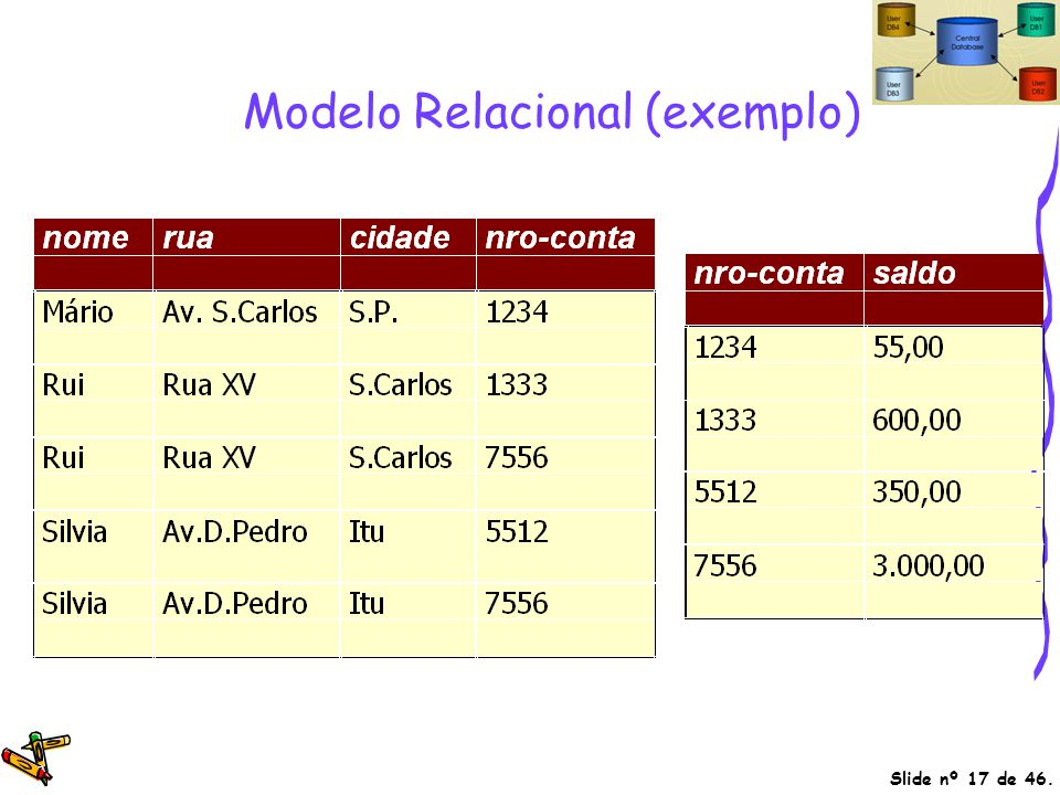 Slide nº 17 de 46. Modelo Relacional (exemplo)