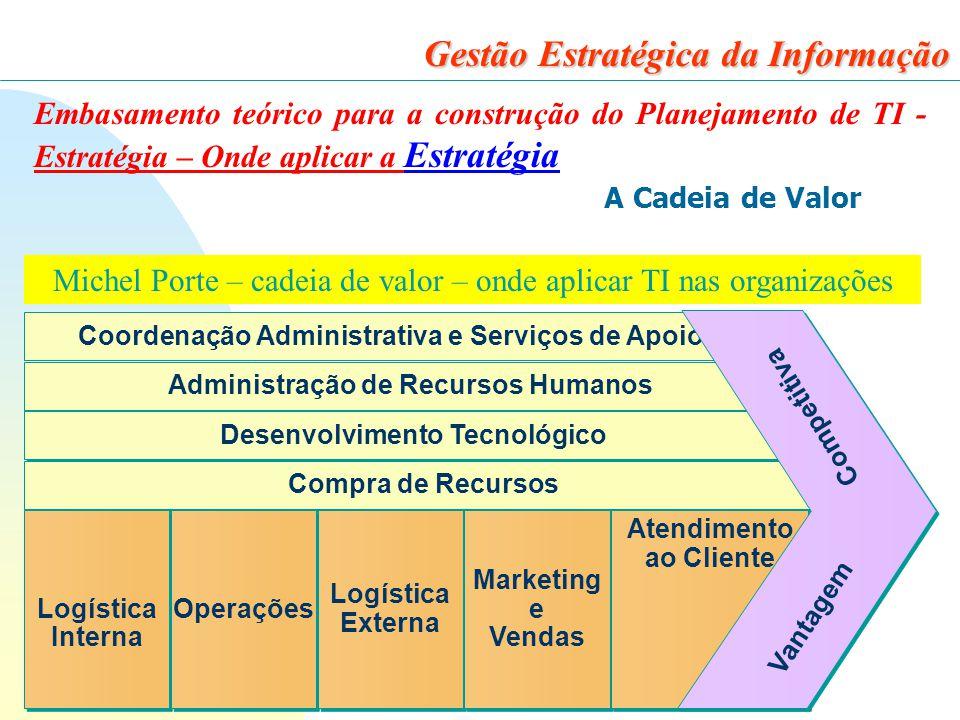 11 Gestão Estratégica da Informação Embasamento teórico para a construção do Planejamento de TI - Estratégia – Onde aplicar a Estratégia A Cadeia de Valor Coordenação Administrativa e Serviços de Apoio Administração de Recursos Humanos Desenvolvimento Tecnológico Compra de Recursos Logística Interna Logística Interna Operações Logística Externa Logística Externa Marketing e Vendas Marketing e Vendas Atendimento ao Cliente Atendimento ao Cliente Vantagem Competitiva Michel Porte – cadeia de valor – onde aplicar TI nas organizações