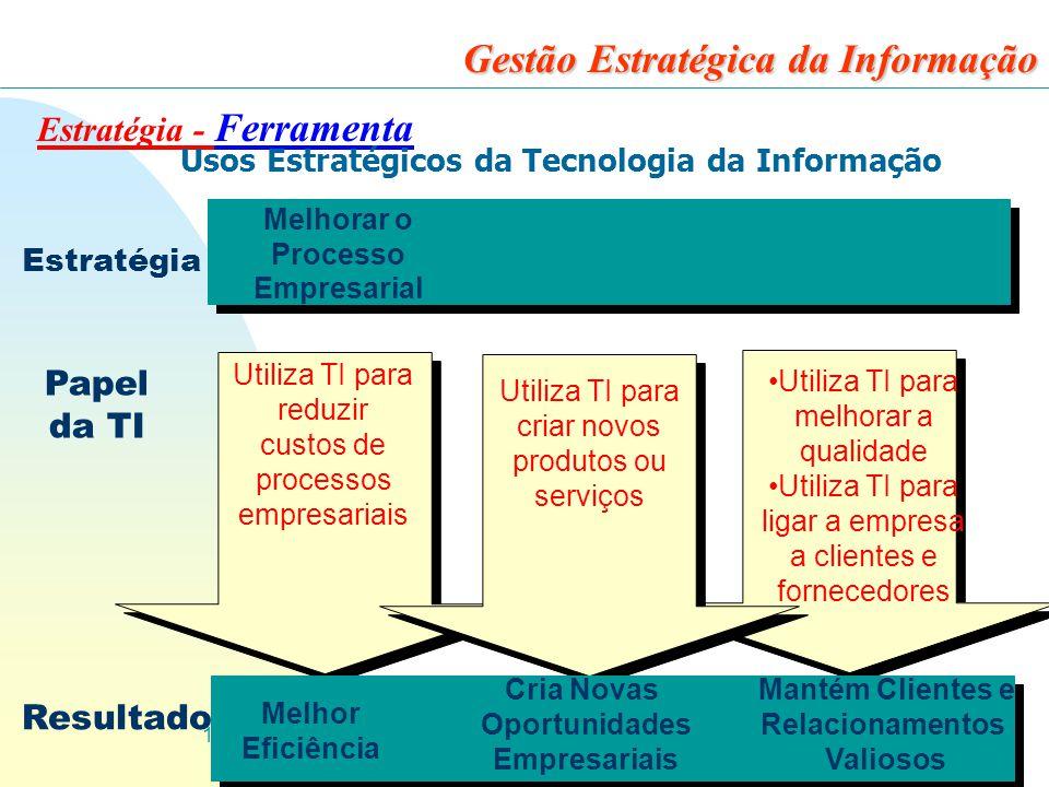 12 Gestão Estratégica da Informação Estratégia - Ferramenta Usos Estratégicos da Tecnologia da Informação Melhorar o Processo Empresarial Utiliza TI para reduzir custos de processos empresariais Utiliza TI para melhorar a qualidade Utiliza TI para ligar a empresa a clientes e fornecedores Utiliza TI para criar novos produtos ou serviços Melhor Eficiência Cria Novas Oportunidades Empresariais Mantém Clientes e Relacionamentos Valiosos Estratégia Papel da TI Resultado
