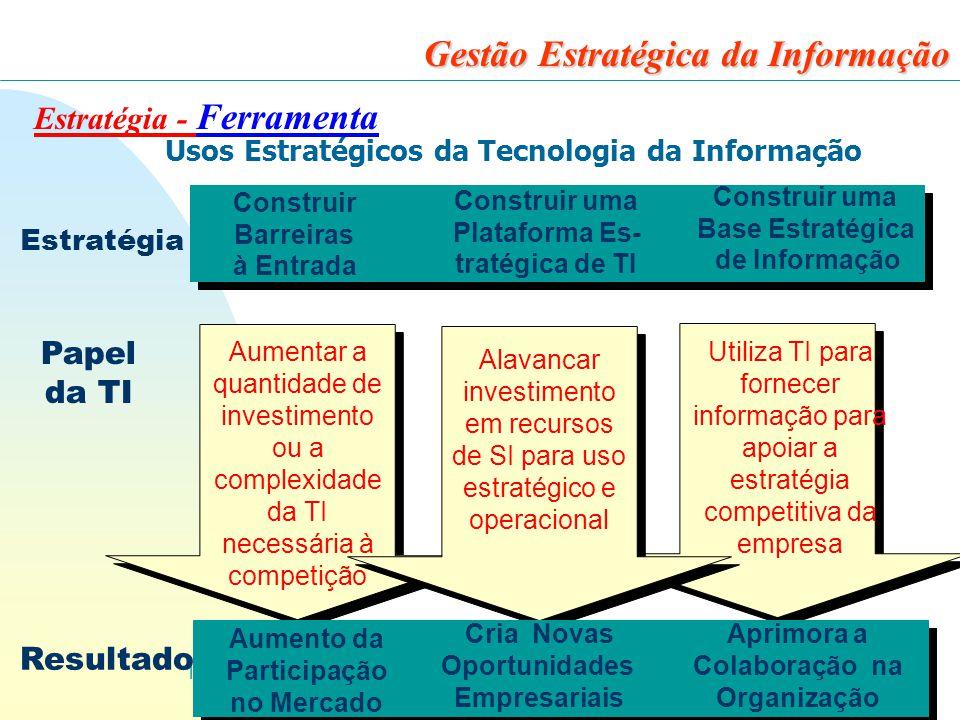 13 Gestão Estratégica da Informação Estratégia - Ferramenta Construir Barreiras à Entrada Construir uma Plataforma Es- tratégica de TI Construir uma Base Estratégica de Informação Aumentar a quantidade de investimento ou a complexidade da TI necessária à competição Utiliza TI para fornecer informação para apoiar a estratégia competitiva da empresa Alavancar investimento em recursos de SI para uso estratégico e operacional Aumento da Participação no Mercado Cria Novas Oportunidades Empresariais Aprimora a Colaboração na Organização Estratégia Papel da TI Resultado Usos Estratégicos da Tecnologia da Informação