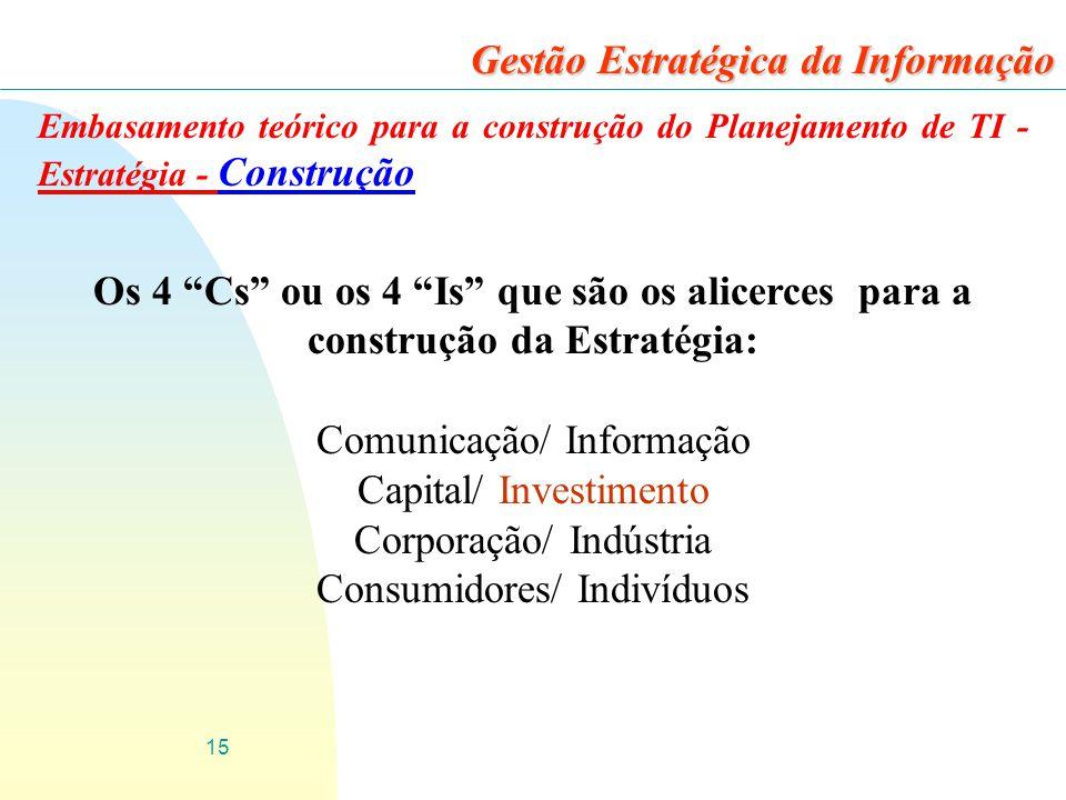 15 Gestão Estratégica da Informação Embasamento teórico para a construção do Planejamento de TI - Estratégia - Construção Os 4 Cs ou os 4 Is que são os alicerces para a construção da Estratégia: Comunicação/ Informação Capital/ Investimento Corporação/ Indústria Consumidores/ Indivíduos