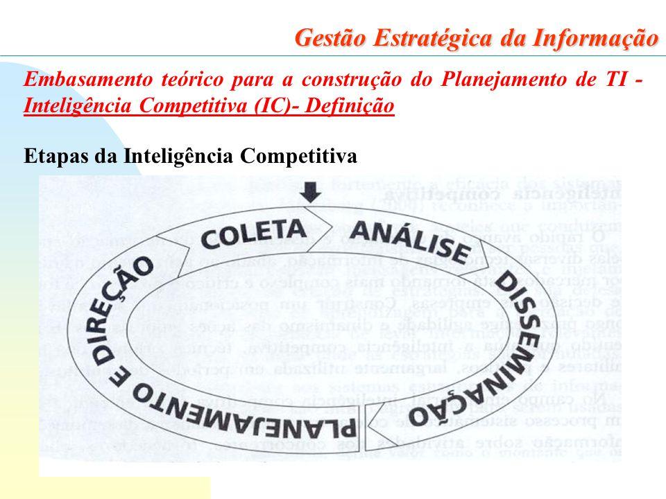 22 Gestão Estratégica da Informação Embasamento teórico para a construção do Planejamento de TI - Inteligência Competitiva (IC)- Definição Etapas da Inteligência Competitiva