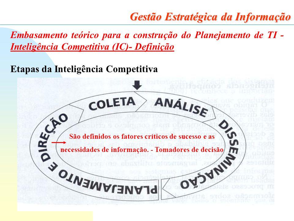 23 Gestão Estratégica da Informação Embasamento teórico para a construção do Planejamento de TI - Inteligência Competitiva (IC)- Definição Etapas da Inteligência Competitiva São definidos os fatores críticos de sucesso e as necessidades de informação.