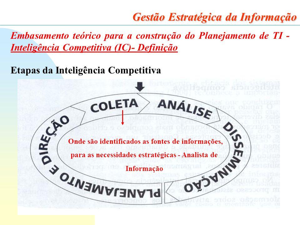 24 Gestão Estratégica da Informação Embasamento teórico para a construção do Planejamento de TI - Inteligência Competitiva (IC)- Definição Etapas da Inteligência Competitiva Onde são identificados as fontes de informações, para as necessidades estratégicas - Analista de Informação