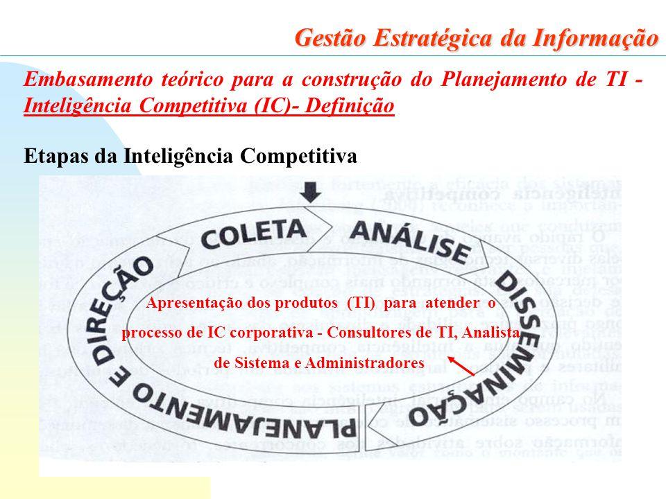 26 Gestão Estratégica da Informação Embasamento teórico para a construção do Planejamento de TI - Inteligência Competitiva (IC)- Definição Etapas da Inteligência Competitiva Apresentação dos produtos (TI) para atender o processo de IC corporativa - Consultores de TI, Analista de Sistema e Administradores