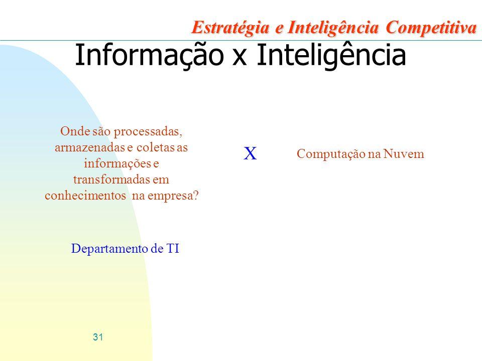 31 Estratégia e Inteligência Competitiva Informação x Inteligência Onde são processadas, armazenadas e coletas as informações e transformadas em conhecimentos na empresa.