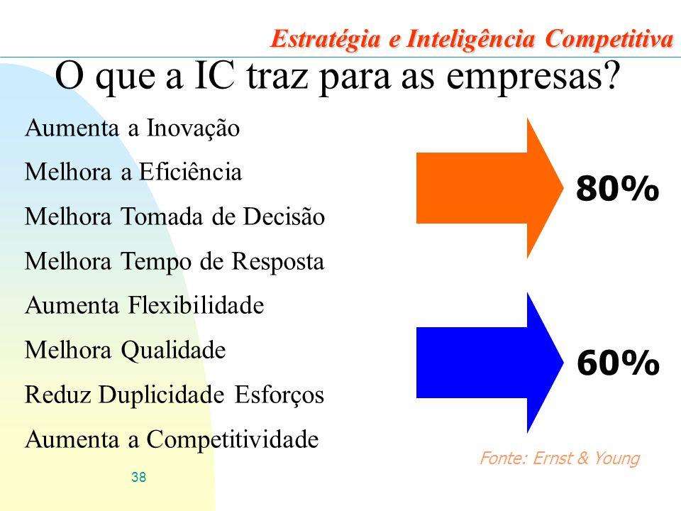 38 Estratégia e Inteligência Competitiva O que a IC traz para as empresas.