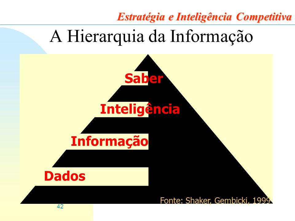 42 Estratégia e Inteligência Competitiva A Hierarquia da Informação Dados Informação Inteligência Saber Fonte: Shaker, Gembicki, 1999