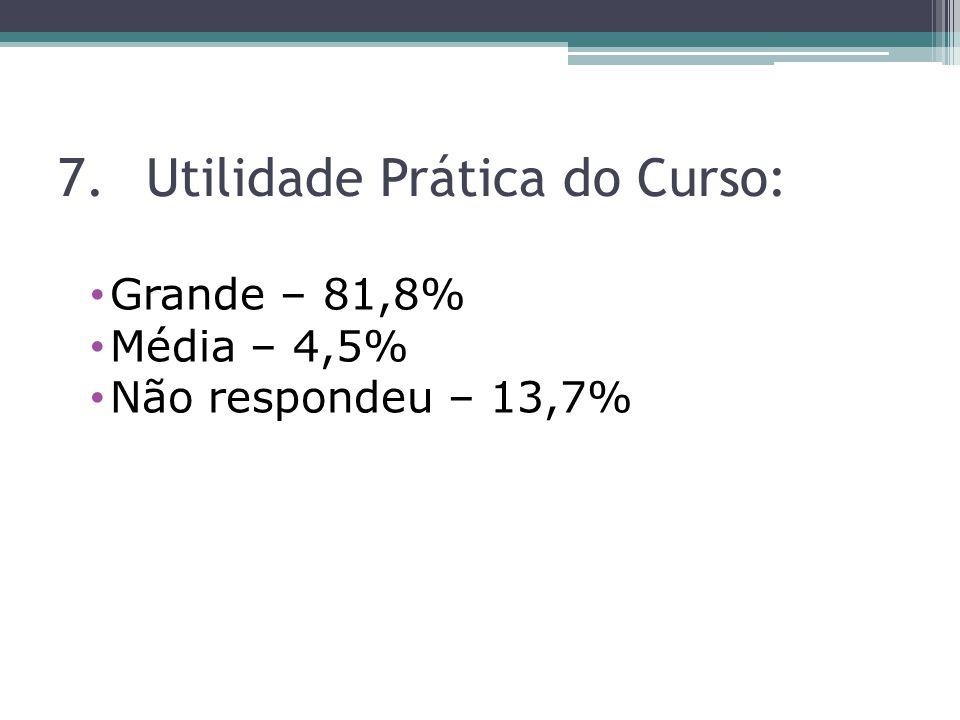 7.Utilidade Prática do Curso: Grande – 81,8% Média – 4,5% Não respondeu – 13,7%