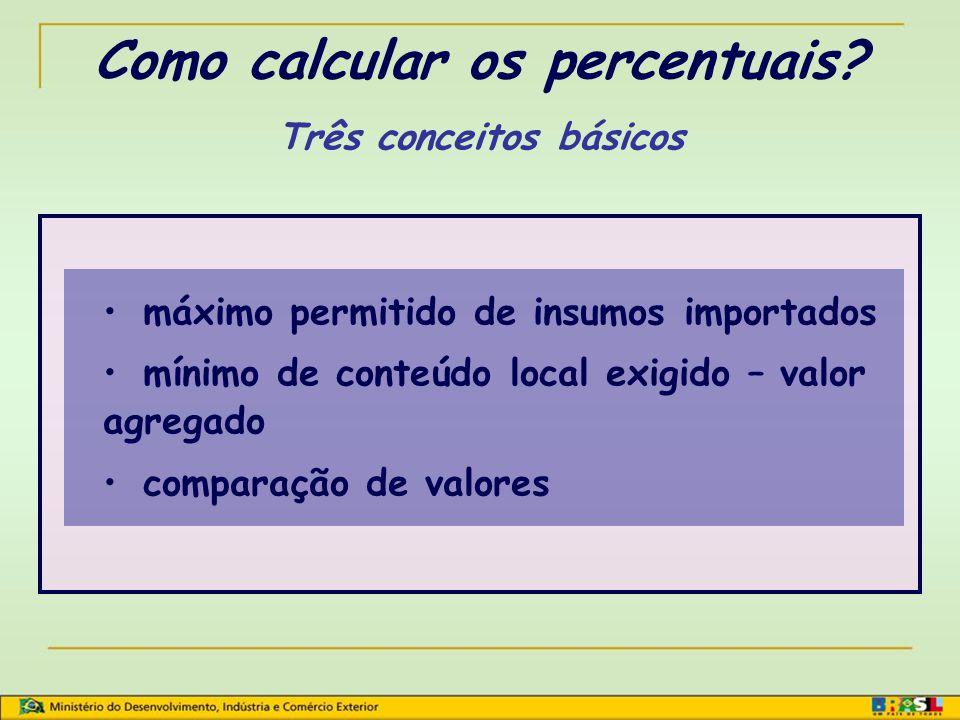 60% 40% MÁXIMO DE INSUMOS QUE PODEM SER IMPORTADOS PREÇO EX-FÁBRICA EC Critério de valor F.O.B.