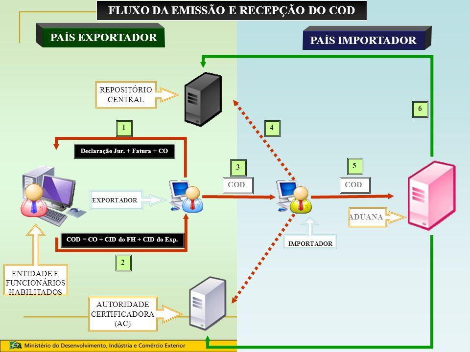 COD MERCOSUL ASSINATURA DIGITAL DO TIPO A3 Token Cartões inteligentes