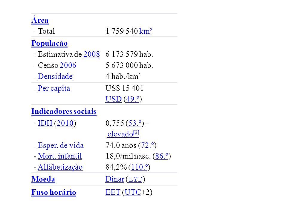 Área - Total1 759 540 km² km² População - Estimativa de 200820086 173 579 hab. - Censo 20062006 5 673 000 hab. - DensidadeDensidade4 hab./km² - Per ca