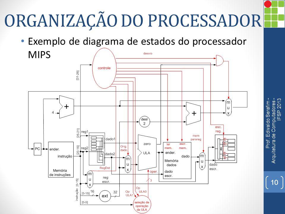 ORGANIZAÇÃO DO PROCESSADOR Exemplo de diagrama de estados do processador MIPS Prof. Edivaldo Serafim - Arquitetura de Computadores - IFSP 2013 10