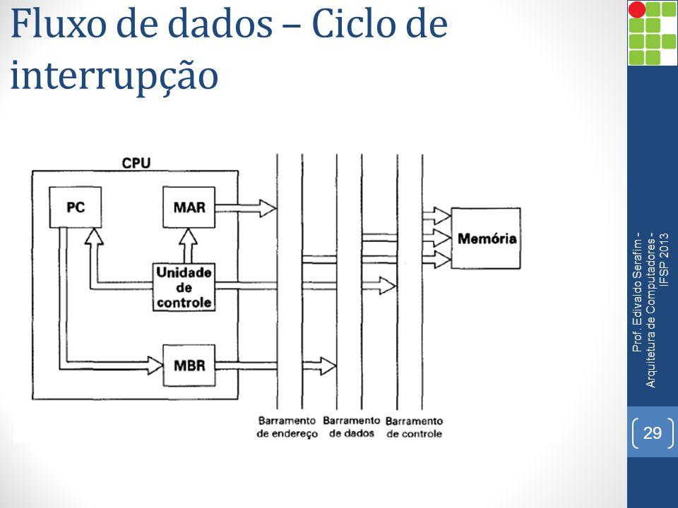 Fluxo de dados – Ciclo de interrupção Prof. Edivaldo Serafim - Arquitetura de Computadores - IFSP 2013 29