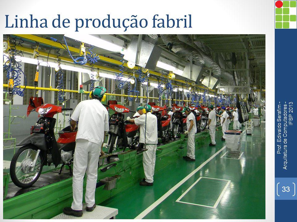 Linha de produção fabril Prof. Edivaldo Serafim - Arquitetura de Computadores - IFSP 2013 33