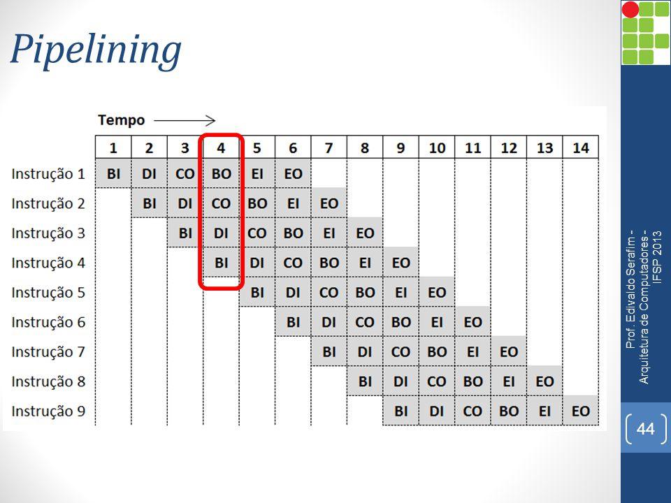 Pipelining Prof. Edivaldo Serafim - Arquitetura de Computadores - IFSP 2013 44