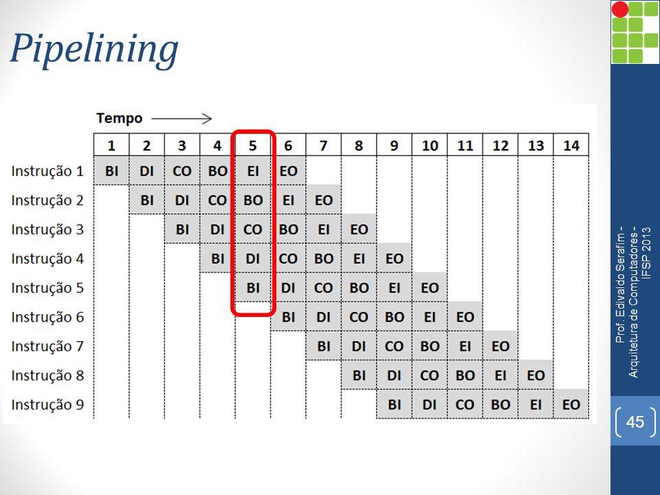 Pipelining Prof. Edivaldo Serafim - Arquitetura de Computadores - IFSP 2013 45