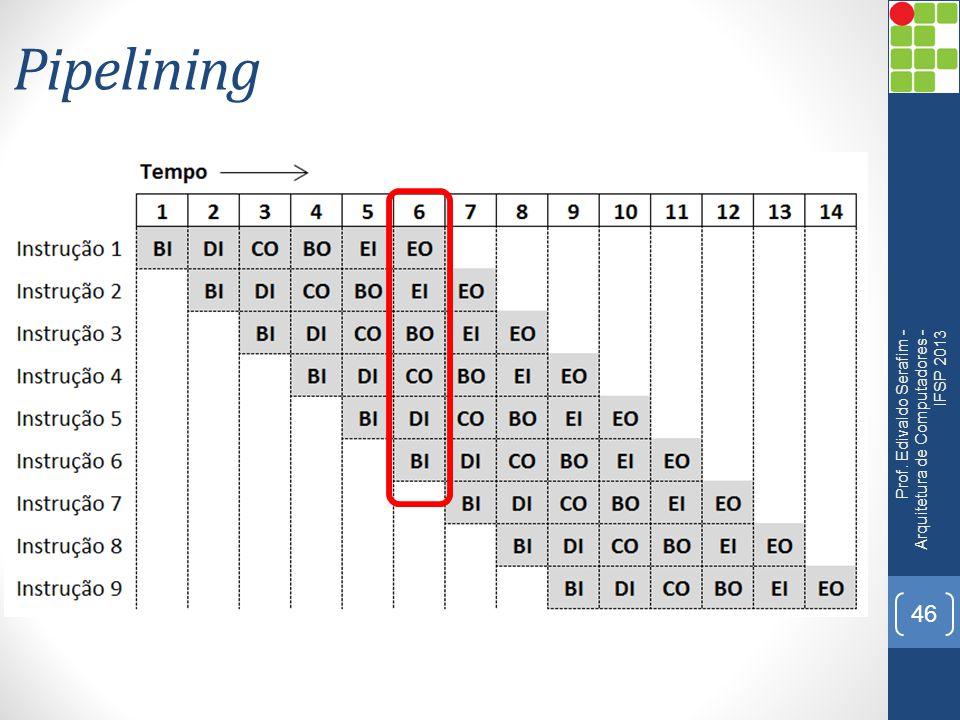 Pipelining Prof. Edivaldo Serafim - Arquitetura de Computadores - IFSP 2013 46